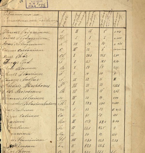 Таблица на химичните елементи на Михалаки Георгиев